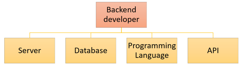 Skills for backend developer